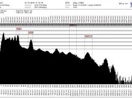 Measured energy spectrum in a dVision screenshot